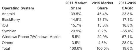 Android OS will dominate smartphone market in 2011