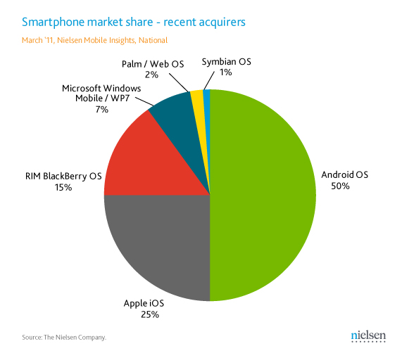 Consumers More Into Android – Nielsen