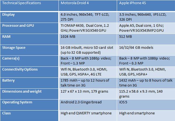 Droid-4-vs-iPhone-4s-specs