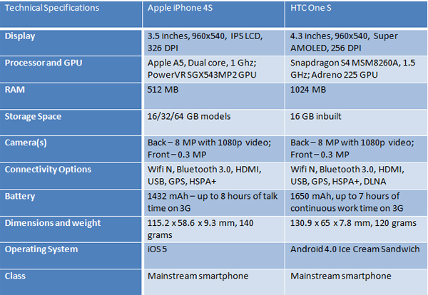 HTC-One-S-iPhone-4S-specs