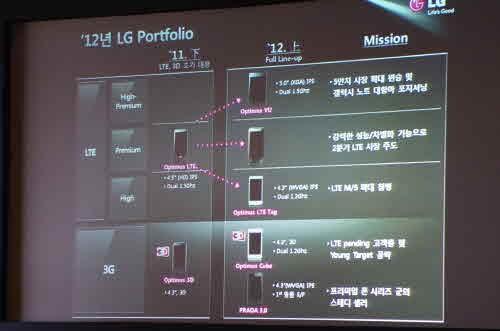 LG releasing D1L