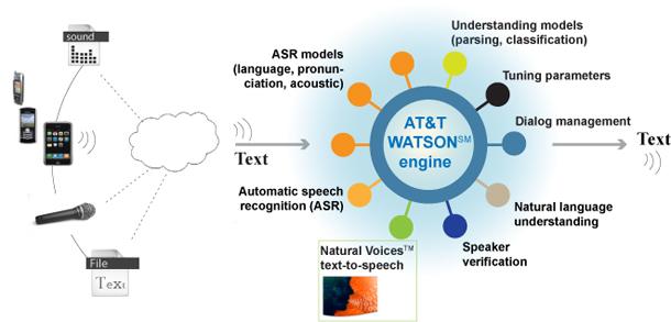 att-Watson-API