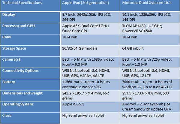 new-iPad-Motorola-Xyboard-specs