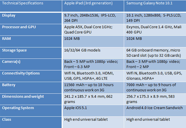 new-iPad-Samsung-Galaxy-Note-specs