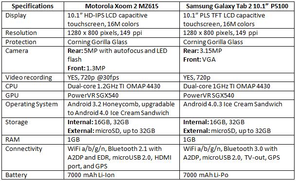 Motorola-Xoom-2-vsGalaxy-Tab-2-10.1-specs-2