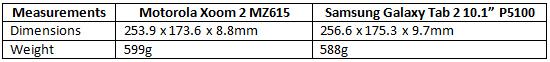 Motorola-Xoom-2-vsGalaxy-Tab-2-10.1-specs