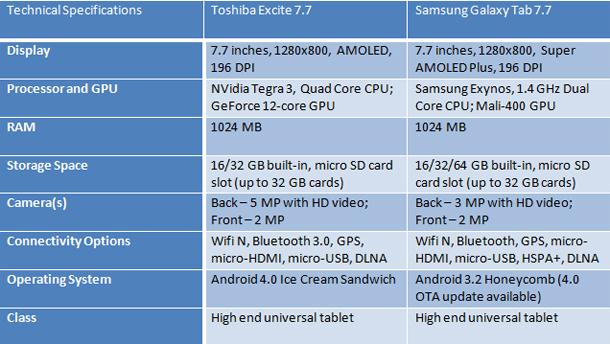 Toshiba-Excite-7-Samsung-Galaxy-Tab-7-specs