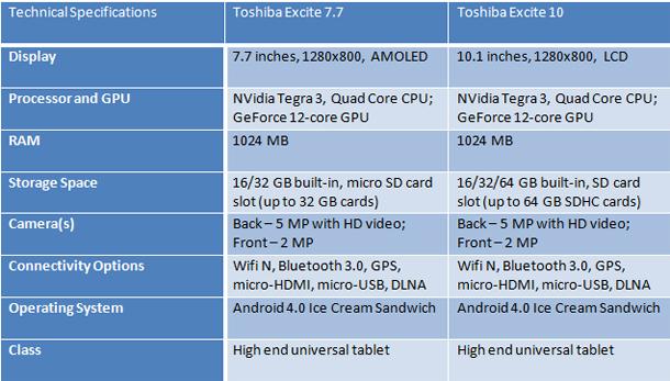 Toshiba Excite specs
