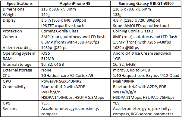 iPhone-4S-vs-Samsung-Galaxy-S3-specs