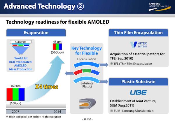 Samsung Advanced Technology Roadmap